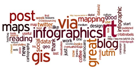 A wordle from the 99 tweets that I did August 15 - October 30